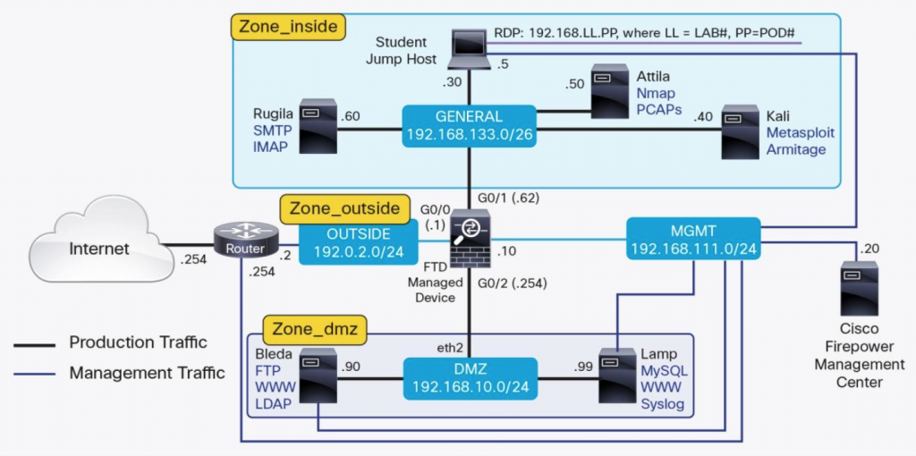 Securing Networks with Cisco Firepower Threat Defense NGFW